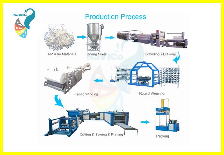 Quy trình sản xuất bao pp dệt - NAVICO